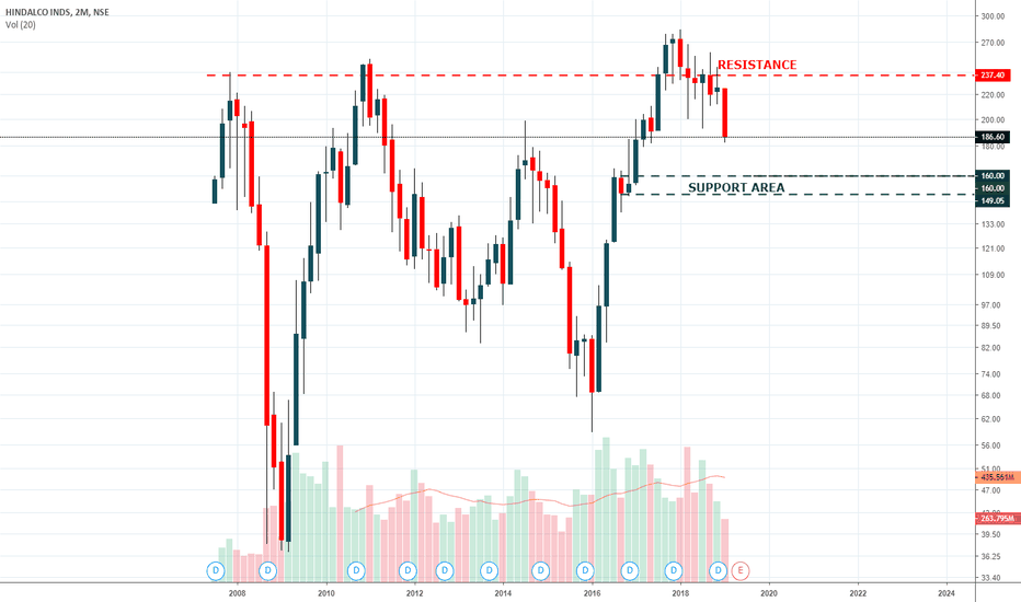 HINDALCO: HINDALCO - Support & Resistance Area 17 feb 2019
