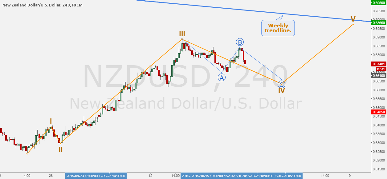NZDUSD - Current consolidation configures a nice fourth wave.