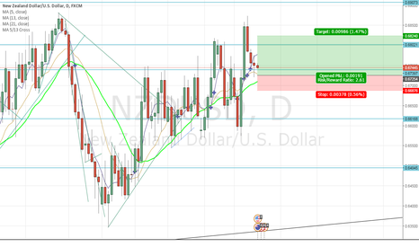 NZDUSD: NZD to go higher