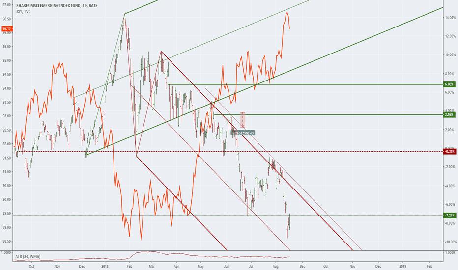 EEM: The Dollar is King