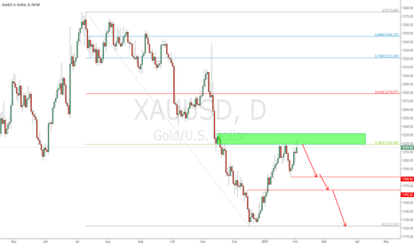 XAUUSD: XAU DAY SHORT