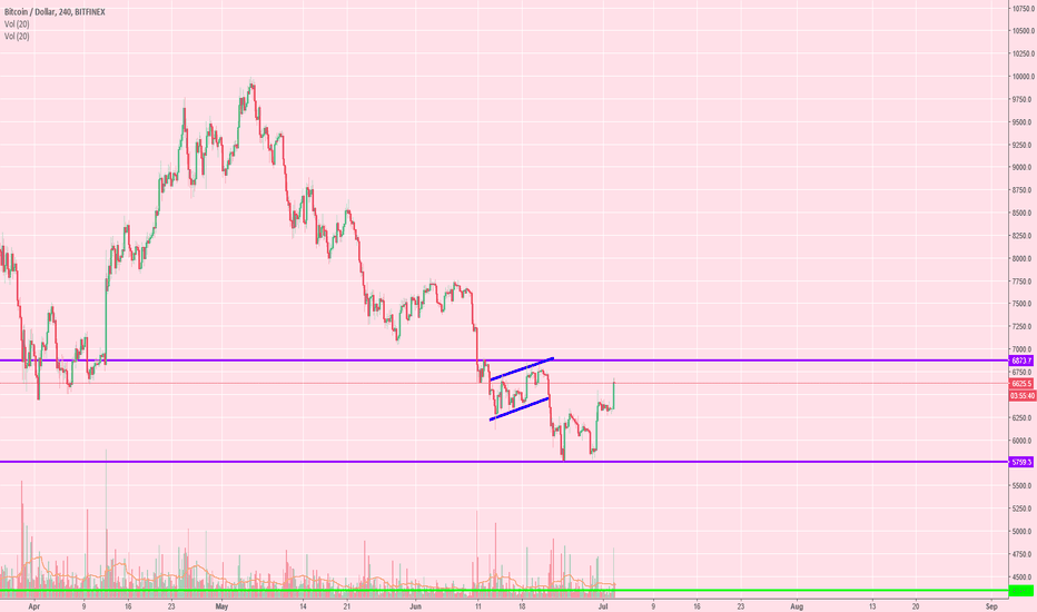 BTCUSD: Becky on BTC - Yet Another Counter Trend TRAP