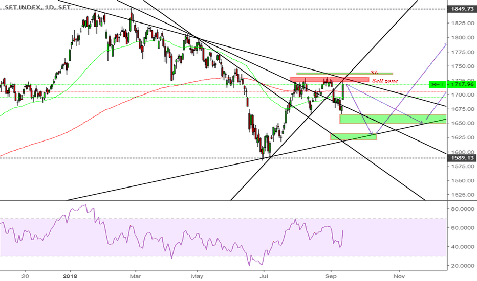 SET: SET index ( Thailand ) should drop for next move