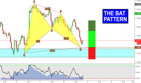 GBPNZD: Bat Pattern at key structure level