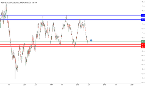 ZXY: NZD CURRENCY INDEX