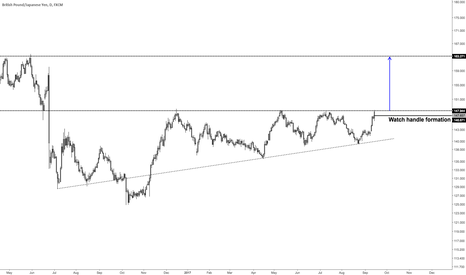 GBPJPY: Big breakout coming in GBPJPY