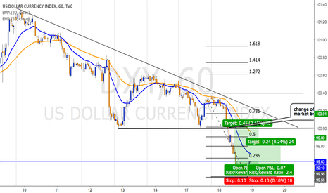 DXY: DXY: LONG