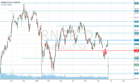 RNO: SUPPORTS AND RESISTENCES - RENAULT - DAILY (1D)