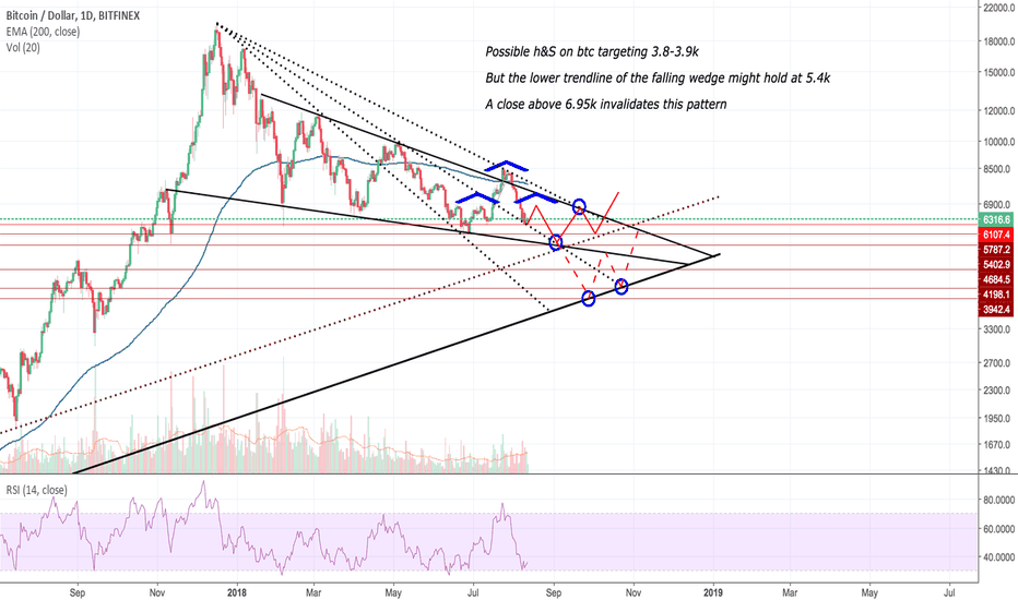 BTCUSD: Possible H&S on BTC Targeting 3.8k Area (LOG Chart)