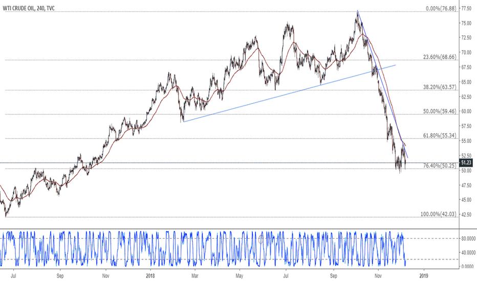 USOIL: Crude oil goes for more negative targets