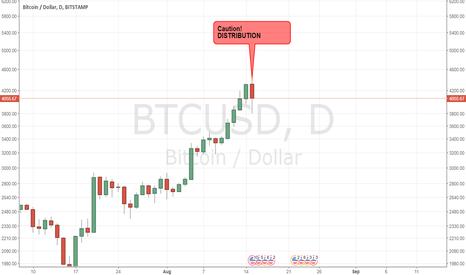 BTCUSD: BTC - Distribution