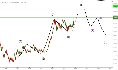 DXY: Target 5 wave