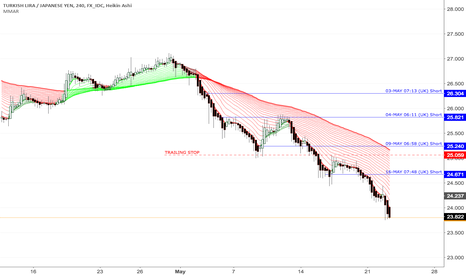 TRYJPY: TRYJPY Downward moves continues (Daily)