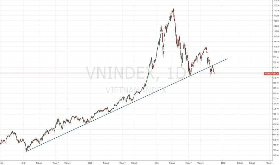 VNINDEX: VNI - Giảm breakout trend của 3 năm.