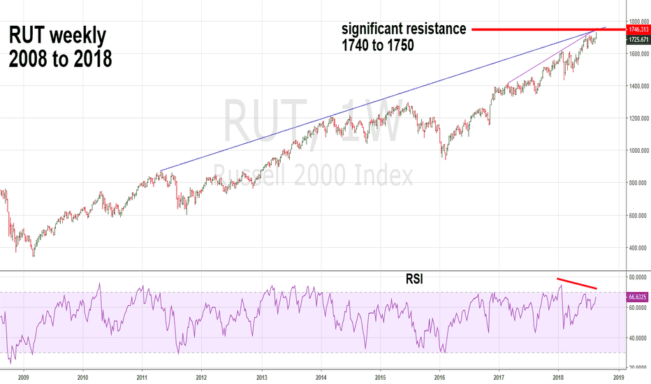 RUT: RUT Nearing Significant Resistance