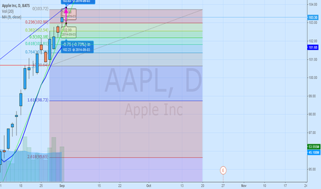 AAPL: Prediction Apple(For 3/09/2014)