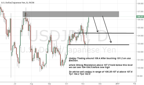 USDJPY: usdjpy short advice on strong Resistance
