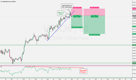 USDCHF: USDCHF Bearish Trade Idea