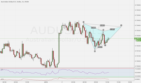 AUDUSD: AUD/USD 15 Potential Gartley