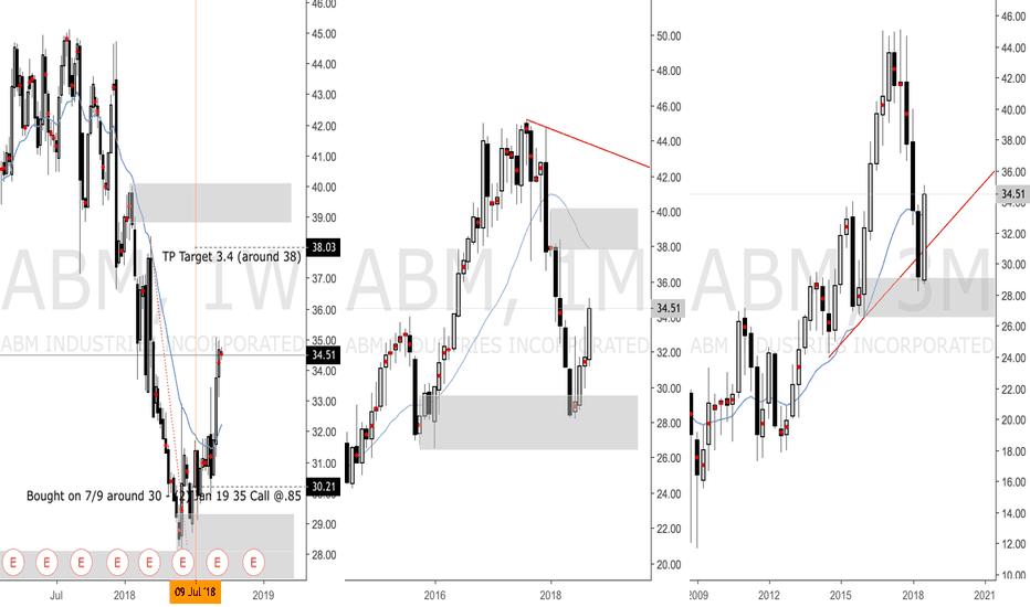 ABM: ABM Long from 3M Demand