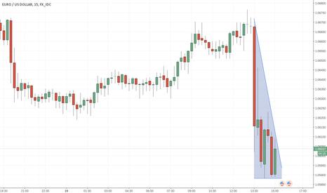 EURUSD: Not breaking the descending triangle