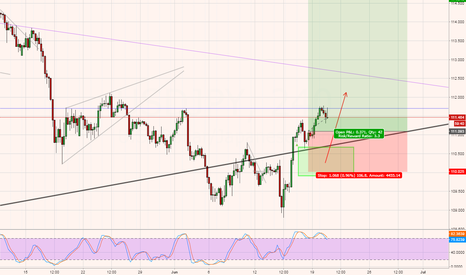 USDJPY: USDJPY - Buy (potential significant move)