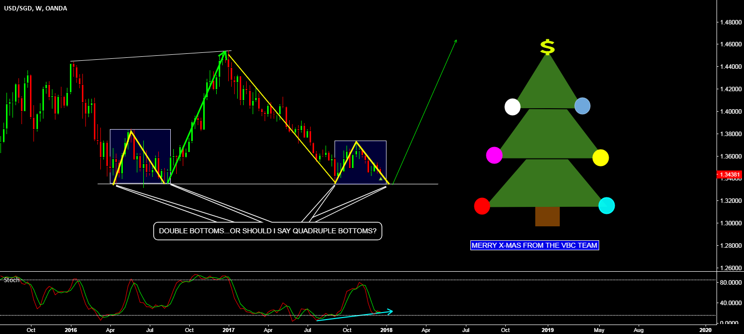 USD/SGD - NO IT'S NOT A H&S PATTERN - MERRY CHRISTMAS ALL :)
