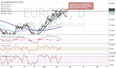 EURGBP: EURGBP to correct lower.