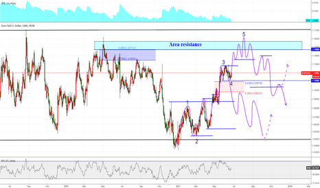 EURUSD: EURUSD /E61! / Elliott wave & rectangle & Area resistence
