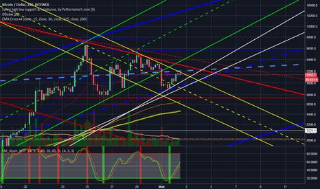 BTCUSD: BTC/USD  восходящий коридор, треугольник