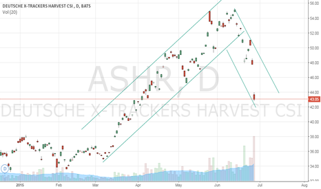 ASHR: China A-Share is in a nose dive