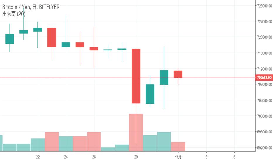 BTCJPY: ビットコイン(BTC)は11月に入り価格が大きく動きだす、ファンダメンタル要因も上昇への材料に-11月1日チャート分析