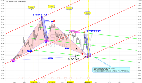 """SCTY: $SCTY $SUNE $FSLR """"CONFLUENCE HERE"""""""