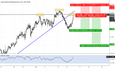 NZDJPY: NZDJPY potential head and shoulder