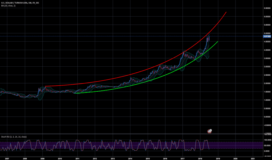 USDTRY: USD-TRY Chart