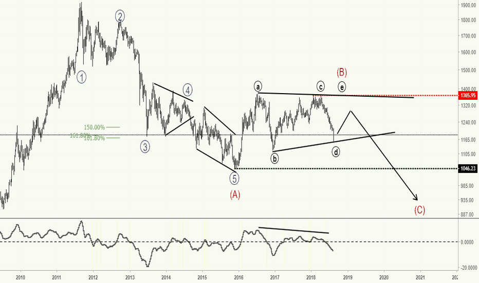 XAUUSD: XAUUSD - Last breath before the fall