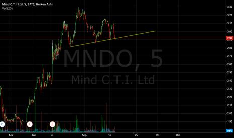 MNDO: looks like breakout on mndo should happen tommorow