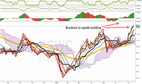 SWC: Trending Now: Upside Breakout In Stillwater Mining Likely: SWC