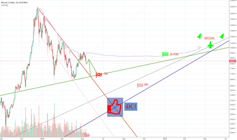 BTCUSD: Update BTC BEAR