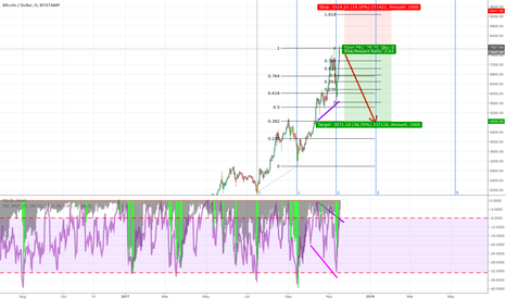 BTCUSD: Down. Correction at the gates !