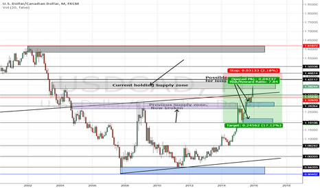 USDCAD: USDCAD Monthly Supply & Demand
