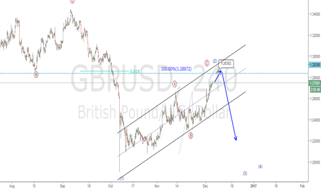 GBPUSD: CAble: I won't miss the next bearish opportunity