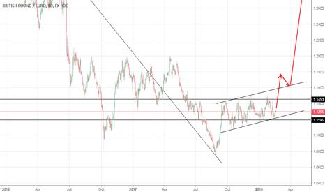 GBPEUR: Upward trend confirms long position long term.