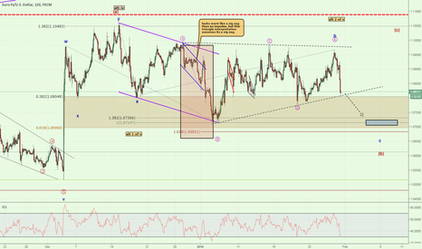 EURUSD: Triangle Finished?  At Support Now