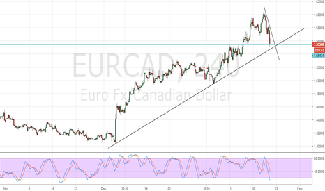 EURCAD: Buy with breakout