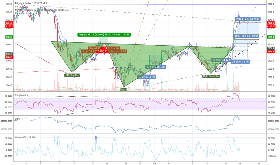 BTCUSD: BTCUSD Massive Inverted H&S Just Happened