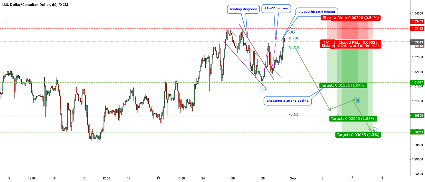 USDCAD-Expecting a strong correction-Expanded flat