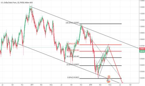 USDCHF:  Análise Dólar- Franco suíço 18.04.18.