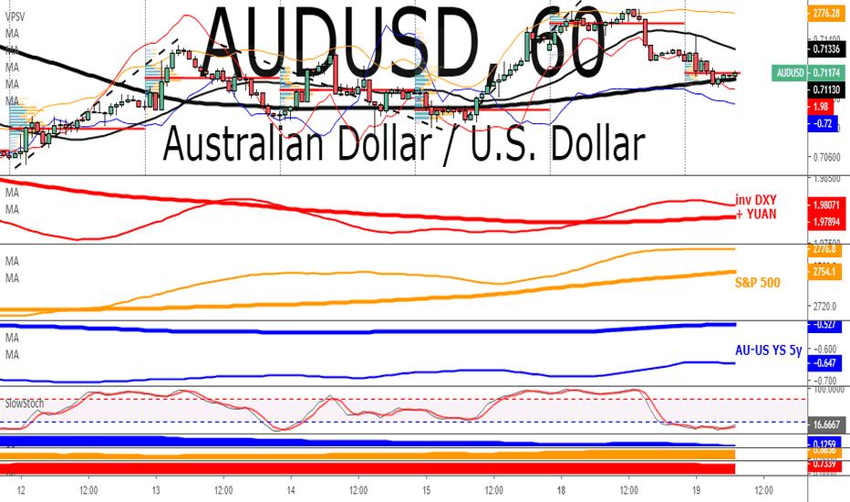 AUDUSD: AUD/USD: Bullish Outlook Near-Term Still Justified