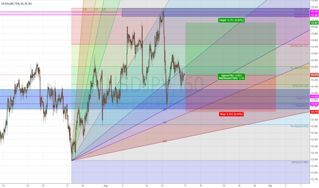 USDJPY: USD/JPY Take Long